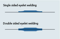 Welding PVC eyelets