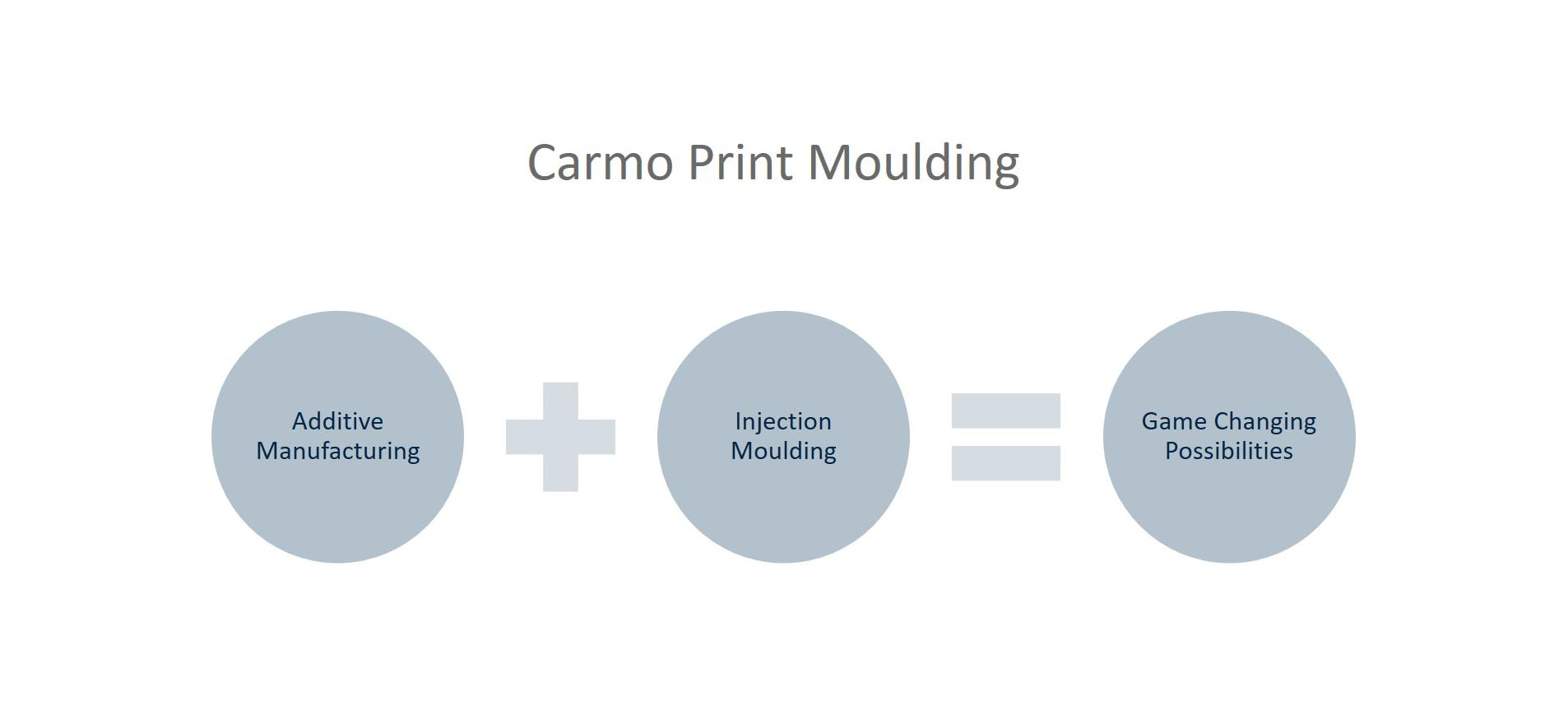 Carmo Print Moulding is a game changer in prototyping